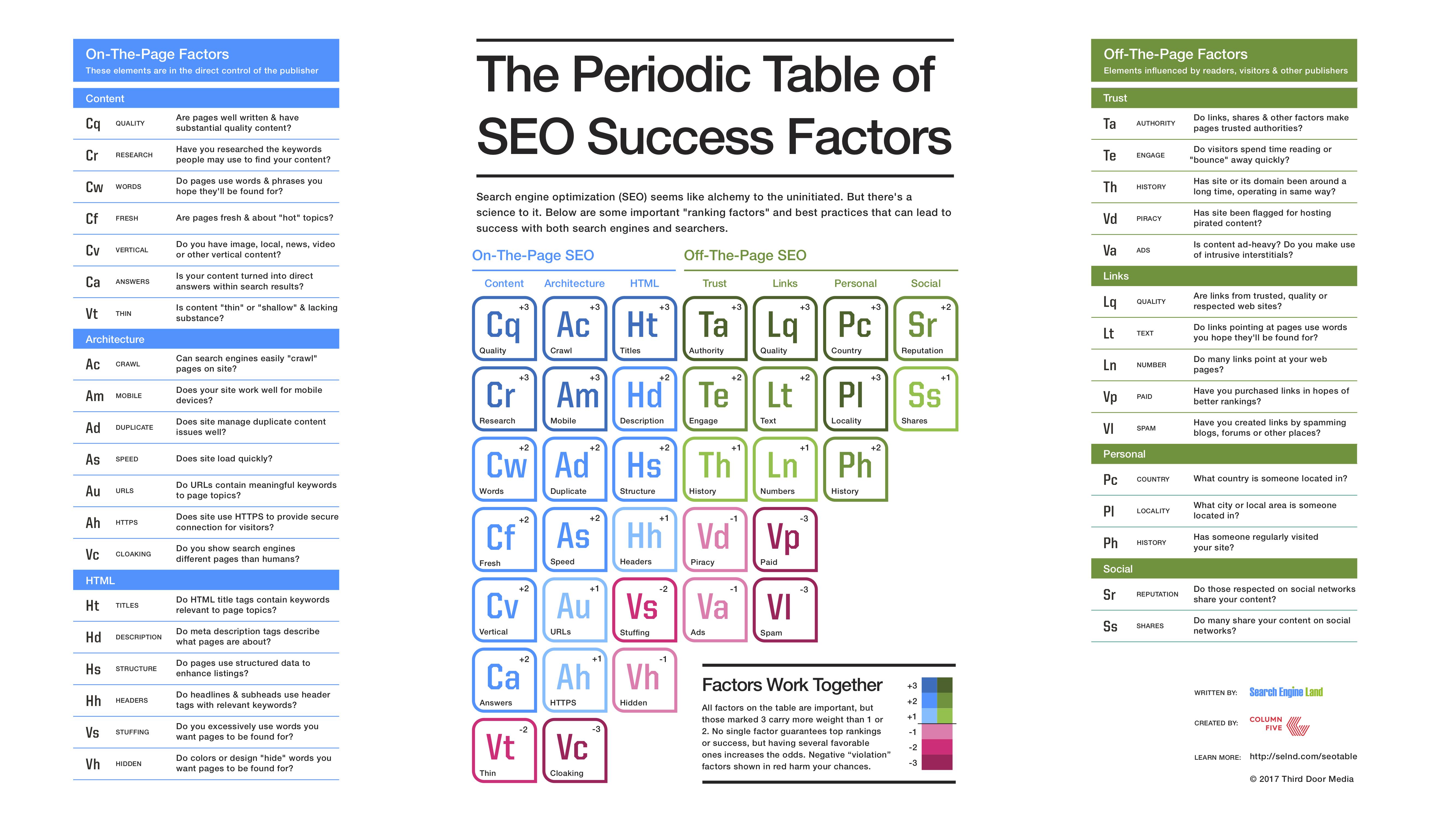Tabulka SEO faktorů - by Searchengineland